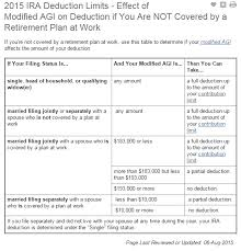 Irs Tax Tables 2015 The Irs Tax Code Makes No Sense What You Should Know About Ira