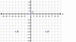 coordinate graph shapes on the coordinate plane khan academy