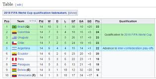 World Cup Table How Do The Qualifiers For The World Cup Work Fifa World Cup