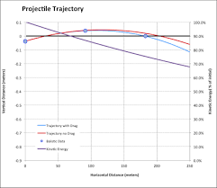 Ballistics Table Full Trajectory Calculator For Rifles Muzzleloaders And Bows