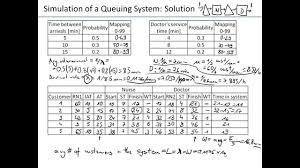 ch12 01 queuing problem simulation manual youtube