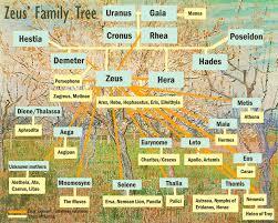 zeus family tree charts of greek gods family tree template