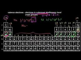 How Many Periods On The Periodic Table Counting Valence Electrons For Main Group Elements Video Khan