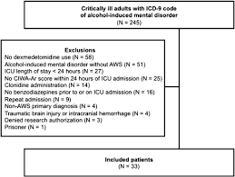 Icd 9 Blind Influence Of Dexmedetomidine Therapy On The Management Of Severe