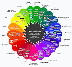 social media plan social media plan qué pasos debo seguir
