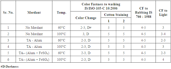 Color Fastness To Washing - dyeing of cotton with u003ci u003etectona grandis u003c i u003e leaves and u003ci