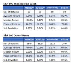 stock market performance day after thanksgiving best market 2017
