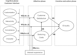 conceptual framework sample thesis customer buying behaviour literature review online writing service math homework help services