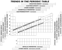 N Periodic Table The Periodic Table A Compilation Of Fun Malouff U0027s Chemistry Blog