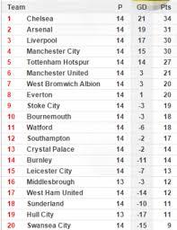 Premier Leage Table Everton V Manchester United Live Scores And Premier League Table