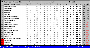 premier league table over the years league table