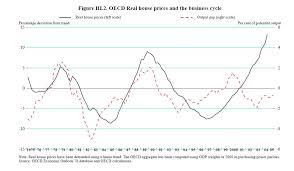 California Real Estate Market Marin Real Estate Bubble Oecd Study