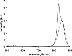 peptide based mri contrast and near infrared fluorescent
