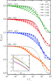 the hydrodynamics of colloidal gelation soft matter rsc