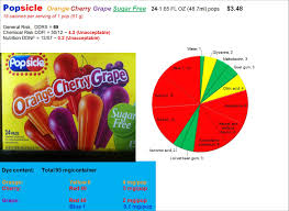 dye diet eat food not food additives