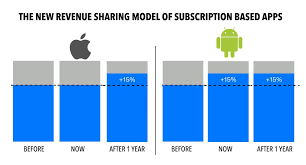 apple apps on android s new app revenue model is more lucrative dazeinfo