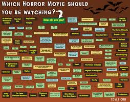 flowchart which horror movie should you be watching
