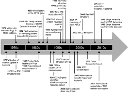 abc transporter research going strong 40 years on biochemical