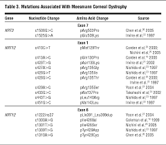 elucidating the molecular genetic basis of the corneal dystrophies