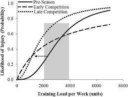 the training injury prevention paradox should athletes be
