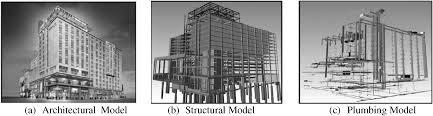 building information modeling bim trends benefits risks and