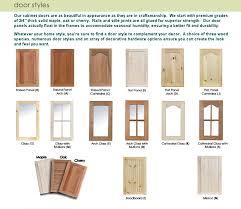 Unfinished Kitchen Cabinet Doors Unfinished Kitchen Cabinet Door Styles