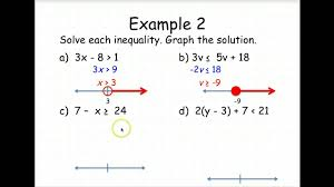 algebra 1 solve and graph inequalities youtube