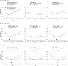 body mass index and mortality rates in denmark public health
