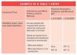 osha silica rule table 1 ensure you are correctly complying with osha s new crystalline