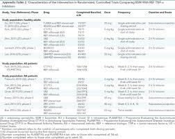 biosimilar tnf α inhibitors compared with reference biologics