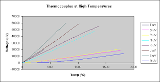 k type thermocouple table thermocouple application note from pico technology