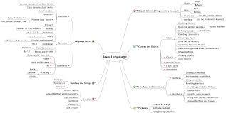 java language png 1412 709 software development pinterest