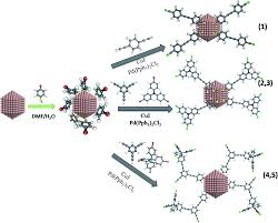 tuning surface accessibility and catalytic activity of au