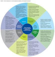for banks rethinking regulatory compliance management risk