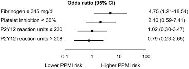 elevated plasma fibrinogen rather than residual platelet