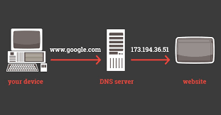 Domain Naming System Dns Tech by What Are Domain Names And How Do They Work