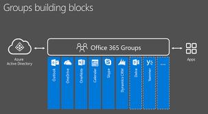 office 365 groups in schools ruler