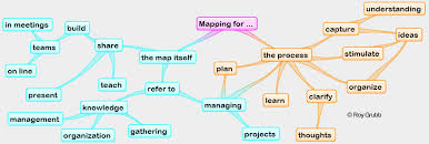 map ideas how to mind maps visualize your ideas for better brainstorming