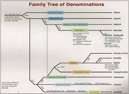 the following flow chart or u201cfamily tree u201d is based on historic