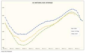 Seeking Recap Weekly Gas Recap Bearish November Weather Forecast Punts