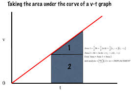 regents physics motion graphs