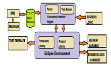 test automation wikipedia