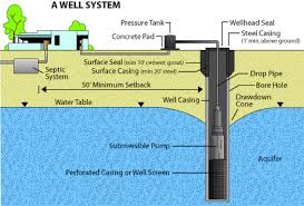 Safe To Drink Water From Bathroom Sink Water Quality And Common Treatments For Private Drinking Water