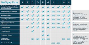 Using a medigap plan comparison chart united medicare advisors
