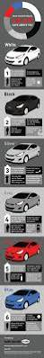 nissan leaf lease dublin 8 best fun infographics images on pinterest infographics cars