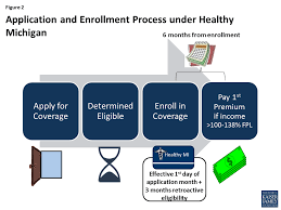 an early look at medicaid expansion waiver implementation in