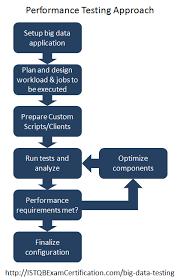 big data testing u2013 complete beginner u0027s guide for software testers