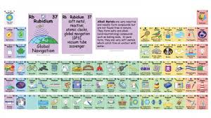 Where Are The Metals Located On The Periodic Table New Elements Officially Added To The Periodic Table