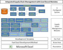 Bom Template Excel Integrated Supply Chain Software System Excel Based Modules
