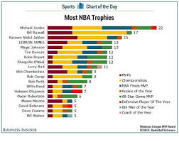 chart of the day the sports i chart of the day most nba trophies michael jordan 22 bill